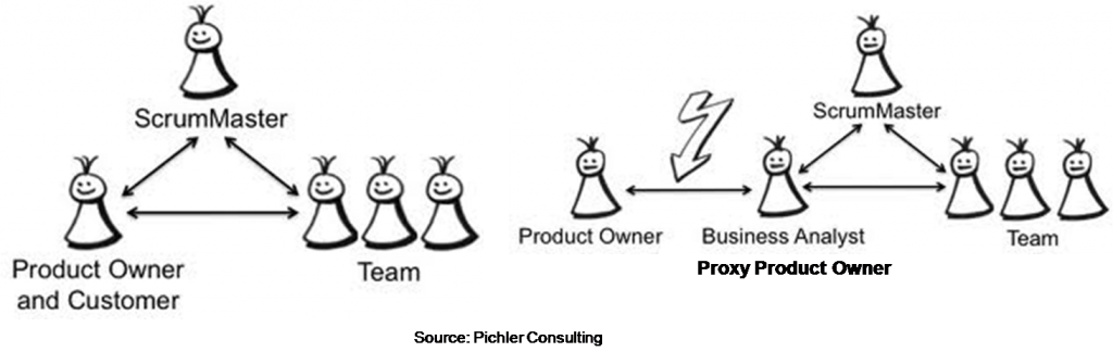 Agile Offshore: Create Effective and Decisive Product Owner Proxy to Offshore Team