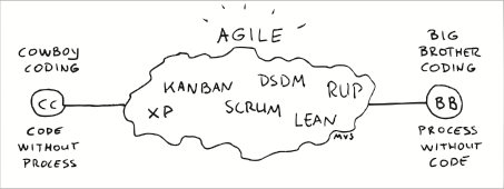 Agile is not ad hoc