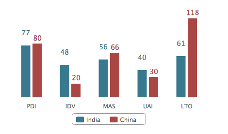Culture graph - India:China