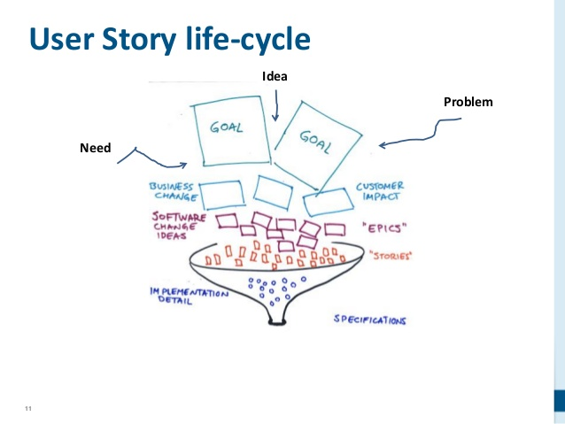 Scrum backlog epic user story acceptance criteria for As a user i want user story template